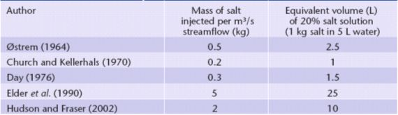 Table 2 Volumes/Masses for Injected Salt from Various Studies (from Moore 2005)